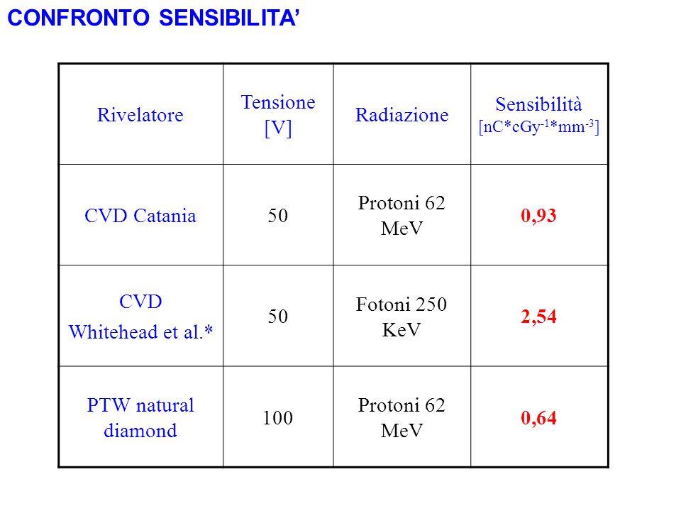Sensibilità [nC*cGy-1*mm-3]